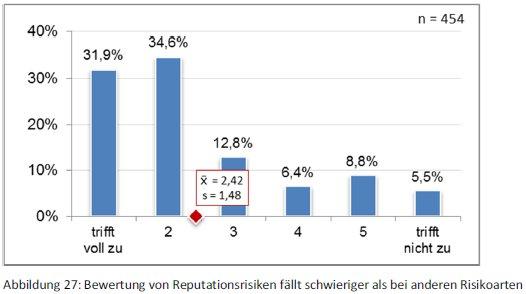 Reputationsrisiken-Bewertung