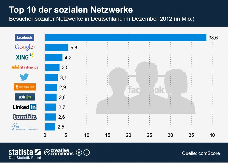 TopTen-Netzwerke-in-D_Dez2012