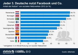 Statista_SozialeNetzwerke2012