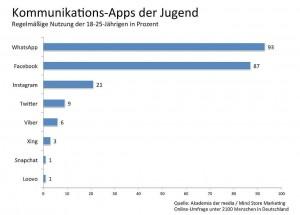 Jugend-Kommunikations-Apps