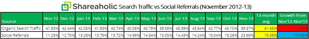 Shareaholic-Search-vs-Social-traffic