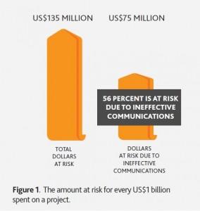 PMI-Kommunikation-Verlustrisiko