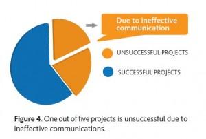 PMI-Projektkiller-Kommunikation
