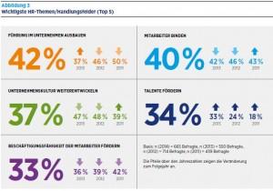 Hays-IBE_HR-Report2014-2015-Topthemen
