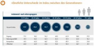 D21-Digital-Index-2015-Generationen-Vgl