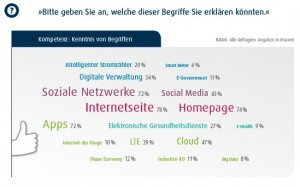 D21-Digital-Index-2015-Kenntnis