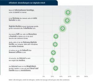 D21-Digital-Index-2015-Offenheit